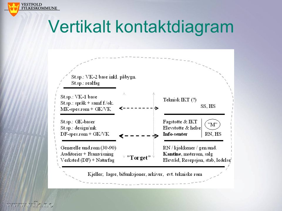 Vertikalt kontaktdiagram