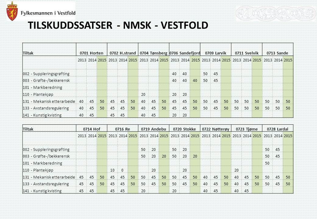 TILSKUDDSSATSER - NMSK - VESTFOLD Tiltak0701 Horten0702 H.strand0704 Tønsberg0706 Sandefjord0709 Larvik0711 Svelvik0713 Sande 201320142015201320142015