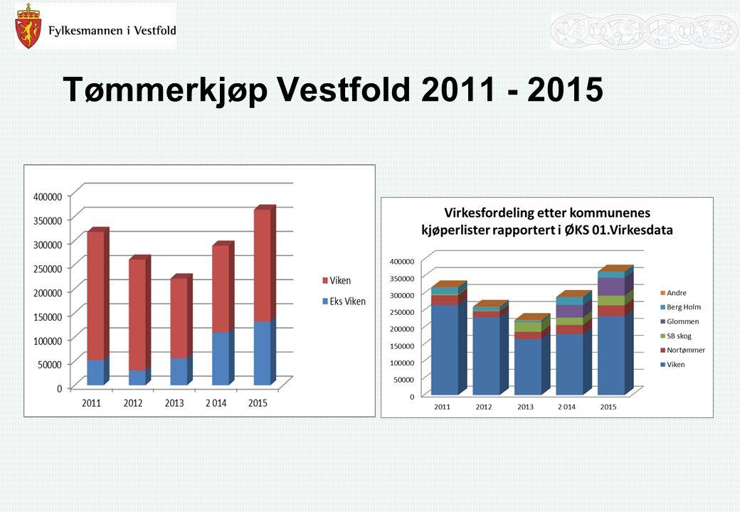 Tømmerkjøp Vestfold 2011 - 2015