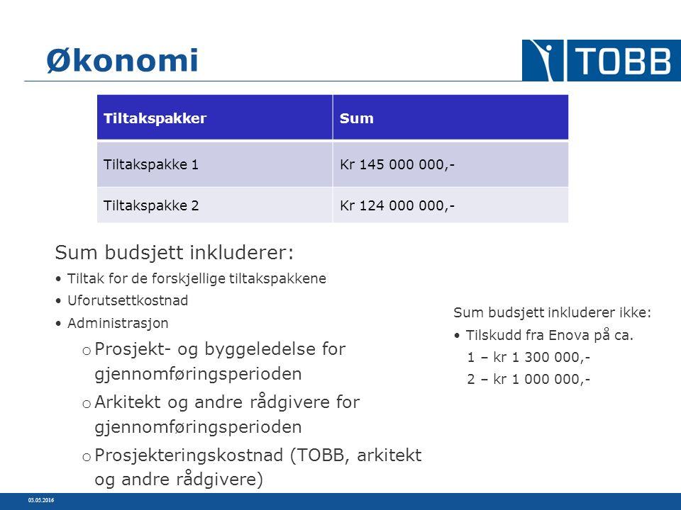 03.05.2016 Økonomi Sum budsjett inkluderer: Tiltak for de forskjellige tiltakspakkene Uforutsettkostnad Administrasjon o Prosjekt- og byggeledelse for