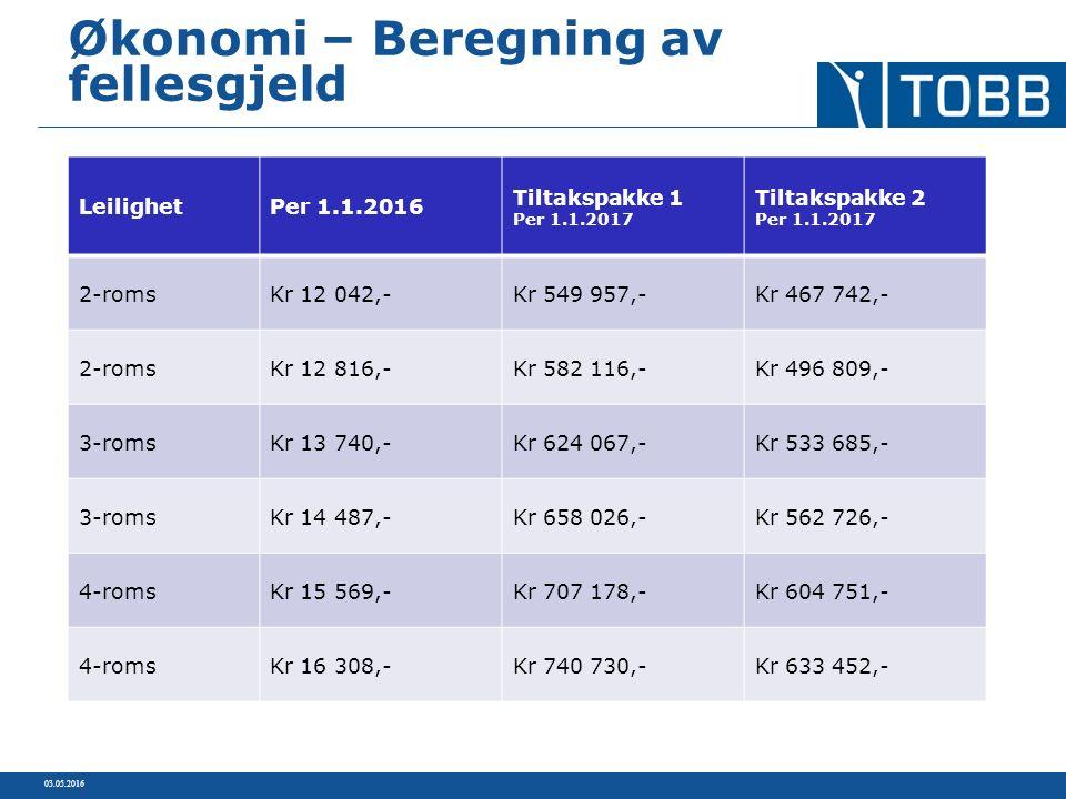 03.05.2016 Økonomi – Beregning av fellesgjeld LeilighetPer 1.1.2016 Tiltakspakke 1 Per 1.1.2017 Tiltakspakke 2 Per 1.1.2017 2-romsKr 12 042,-Kr 549 95