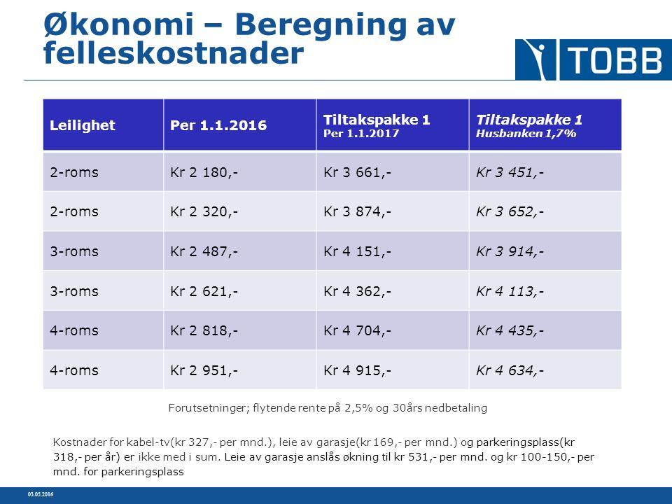 03.05.2016 Økonomi – Beregning av felleskostnader LeilighetPer 1.1.2016 Tiltakspakke 1 Per 1.1.2017 Tiltakspakke 1 Husbanken 1,7% 2-romsKr 2 180,-Kr 3