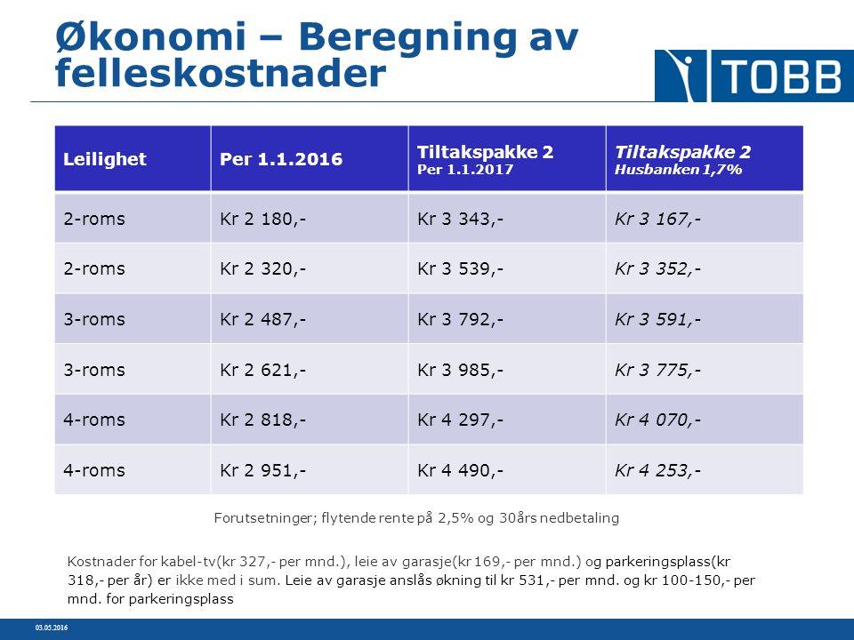 03.05.2016 Økonomi – Beregning av felleskostnader LeilighetPer 1.1.2016 Tiltakspakke 2 Per 1.1.2017 Tiltakspakke 2 Husbanken 1,7% 2-romsKr 2 180,-Kr 3