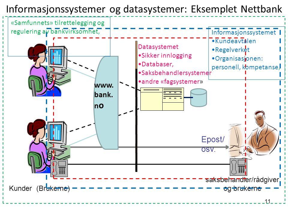 11 Informasjonssystemer og datasystemer: Eksemplet Nettbank Datasystemet Sikker innlogging Databaser, Saksbehandlersystemer andre «fagsystemer» Epost/ osv.
