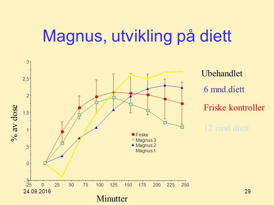 24.09.201629 Magnus, utvikling på diett -250255075100125150175200225250 Friske Magnus 3 Magnus 2 Magnus 1 -,5 0,5 1 1,5 2 2,5 3 Ubehandlet 6 mnd.diett 12 mnd.diett Friske kontroller % av dose Minutter