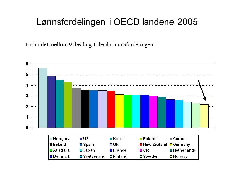 Lønnsfordelingen i OECD landene 2005 Forholdet mellom 9.desil og 1.desil i lønnsfordelingen