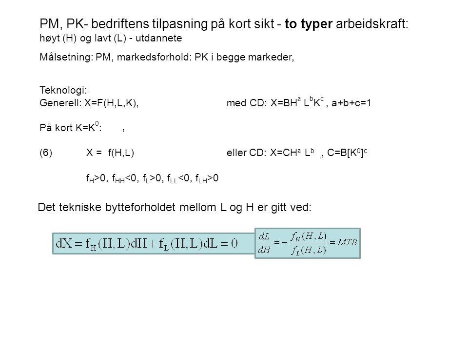 Teknologi: Generell: X=F(H,L,K), med CD: X=BH a L b K c, a+b+c=1 På kort K=K 0 : (6)X = f(H,L) eller CD: X=CH a L b,, C=B[K 0 ] c f H >0, f HH 0, f LL 0 PM, PK- bedriftens tilpasning på kort sikt - to typer arbeidskraft: høyt (H) og lavt (L) - utdannete Målsetning: PM, markedsforhold: PK i begge markeder,, Det tekniske bytteforholdet mellom L og H er gitt ved: