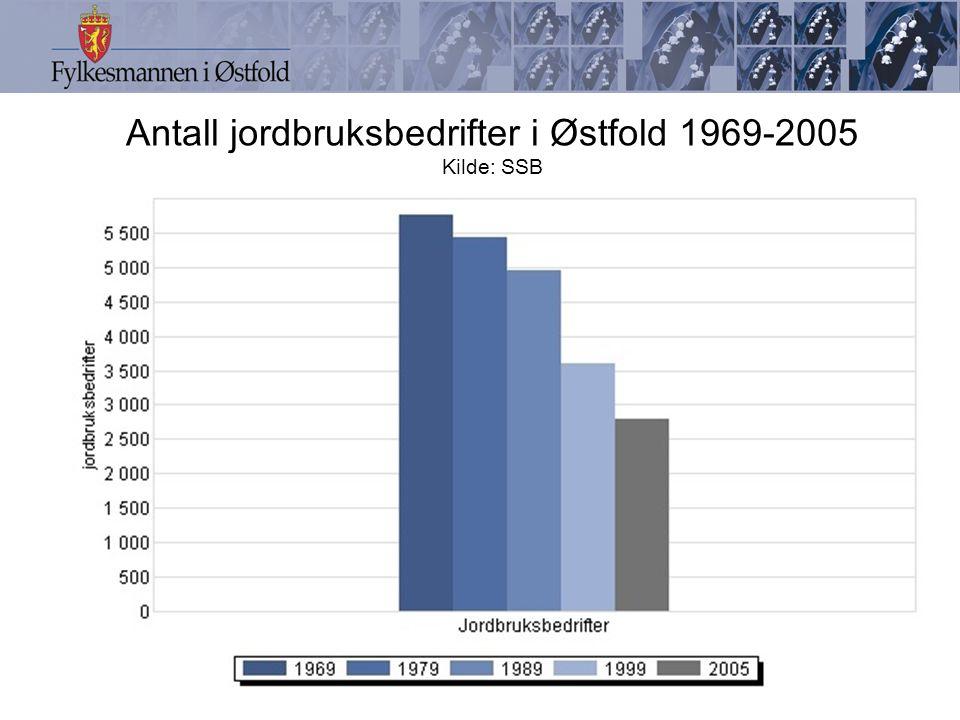 Antall jordbruksbedrifter i Østfold 1969-2005 Kilde: SSB