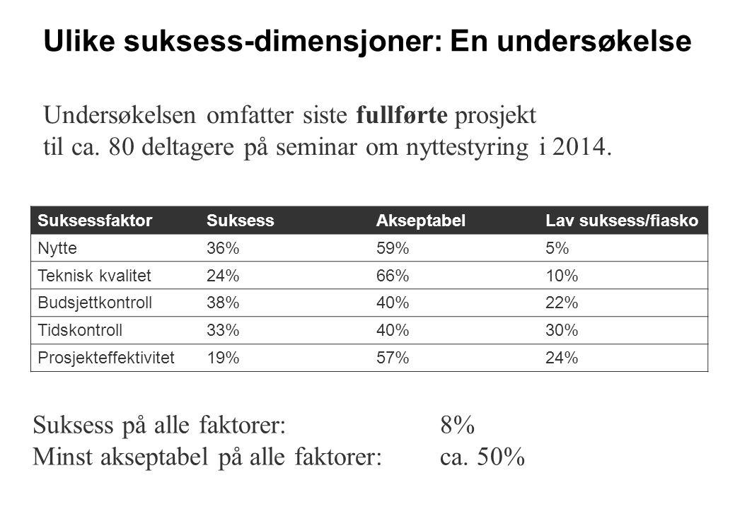 Ulike suksess-dimensjoner: En undersøkelse SuksessfaktorSuksessAkseptabelLav suksess/fiasko Nytte36%59%5% Teknisk kvalitet24%66%10% Budsjettkontroll38%40%22% Tidskontroll33%40%30% Prosjekteffektivitet19%57%24% Suksess på alle faktorer: 8% Minst akseptabel på alle faktorer: ca.