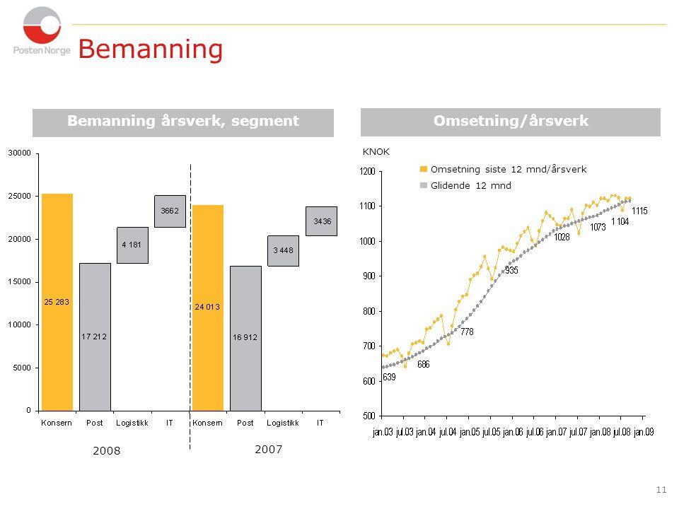 11 Bemanning årsverk, segment Omsetning/årsverk Omsetning siste 12 mnd/årsverk Glidende 12 mnd KNOK 2008 2007 Bemanning