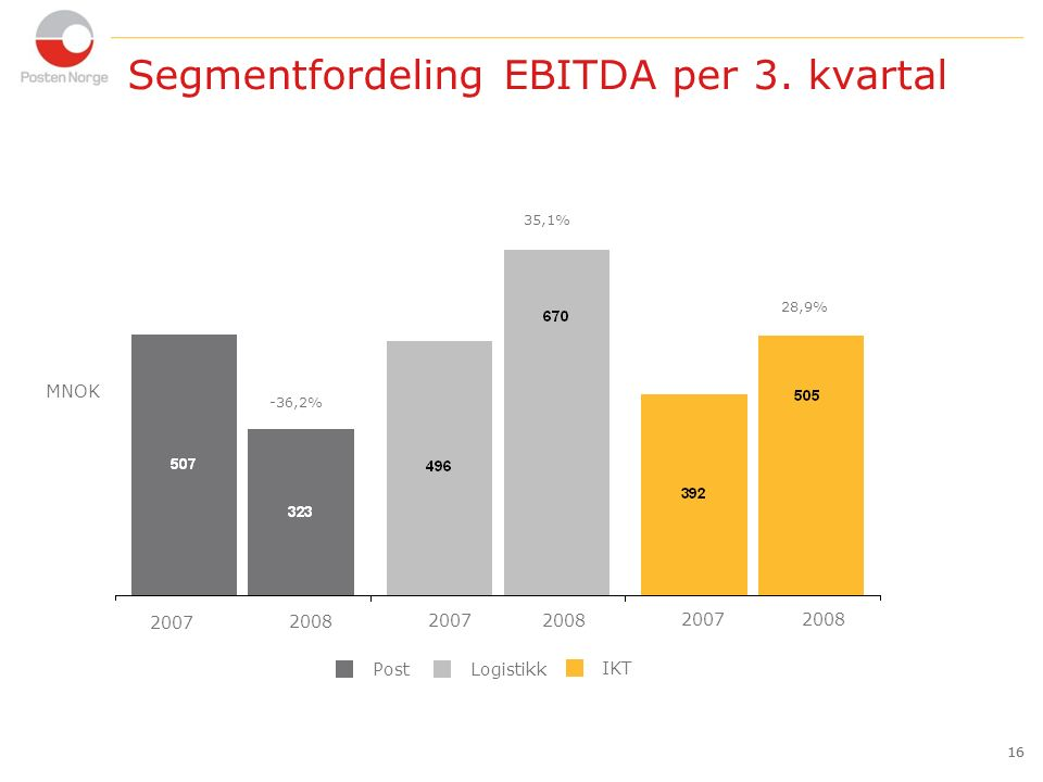 16 Segmentfordeling EBITDA per 3.