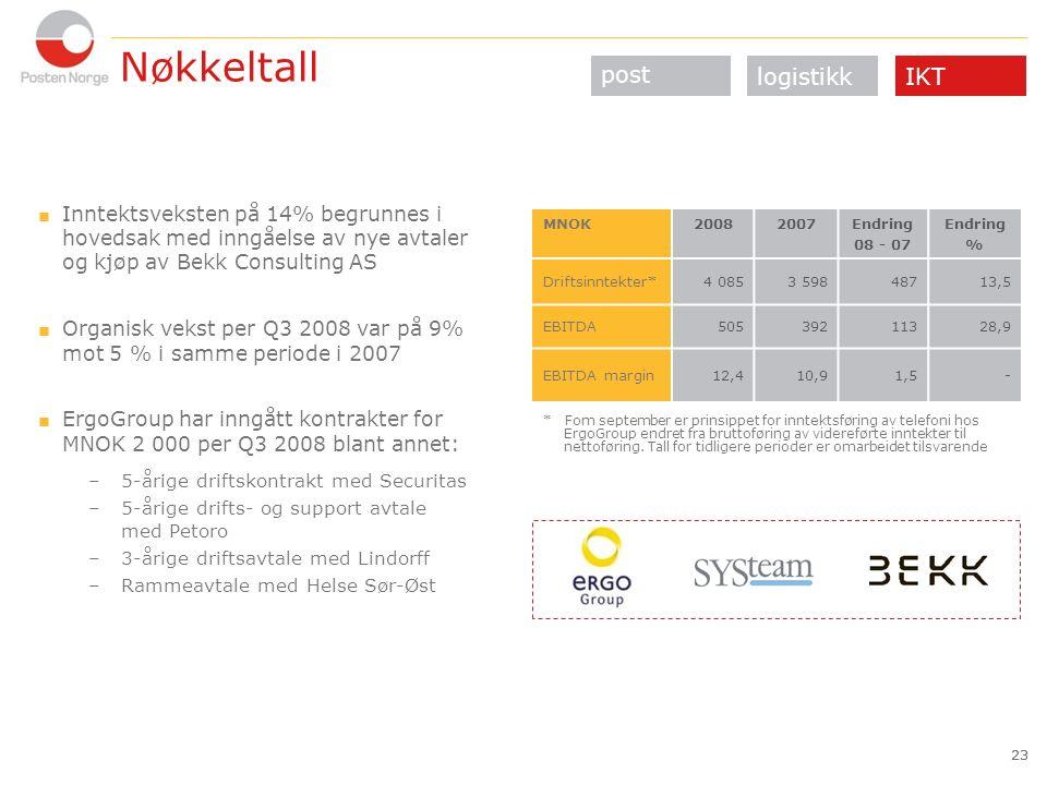 23 Nøkkeltall  Inntektsveksten på 14% begrunnes i hovedsak med inngåelse av nye avtaler og kjøp av Bekk Consulting AS  Organisk vekst per Q3 2008 var på 9% mot 5 % i samme periode i 2007  ErgoGroup har inngått kontrakter for MNOK 2 000 per Q3 2008 blant annet: –5-årige driftskontrakt med Securitas –5-årige drifts- og support avtale med Petoro –3-årige driftsavtale med Lindorff –Rammeavtale med Helse Sør-Øst 23 post IKTlogistikk MNOK20082007Endring 08 - 07 Endring % Driftsinntekter*4 0853 59848713,5 EBITDA50539211328,9 EBITDA margin12,410,91,5- * Fom september er prinsippet for inntektsføring av telefoni hos ErgoGroup endret fra bruttoføring av videreførte inntekter til nettoføring.