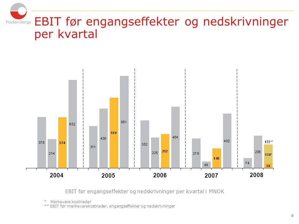 6 EBIT før engangseffekter og nedskrivninger per kvartal 6 2004 2005 2006 EBIT før engangseffekter og nedskrivninger per kvartal i MNOK 2007 2008 * Merkevare kostnader ** EBIT før merkevarekostnader, engangseffekter og nedskrivninger