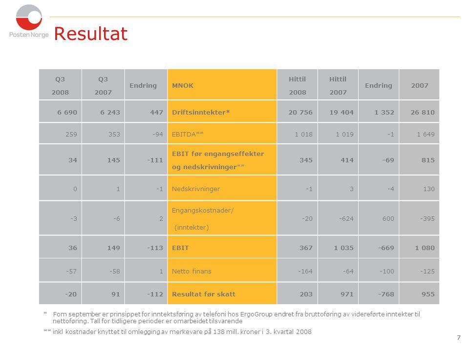 8 Nøkkeltall  Investeringer per Q3 2008 var MNOK 1 745, en reduksjon på MNOK 739 i forhold til Q3 2007 pga færre oppkjøp i 2008  Netto gjeld/EBITDA-faktor var 1,9*** (Q3 2007: 0,9)  Per 30.09.2008 hadde Posten en langsiktig likviditetsreserve, som besto av plasserte midler og tilgjengelige trekkfasiliteter, på MNOK 3 724, mot MNOK 2 928 på samme tidspunkt i fjor  Nedgangen i ROIC før merkevare og engangseffekter fra samme periode i fjor skyldtes både resultatnedgang (siste 12 mnd) og økning i investert kapital 8 * 12 måneder rullerende ** Tallene for 3.