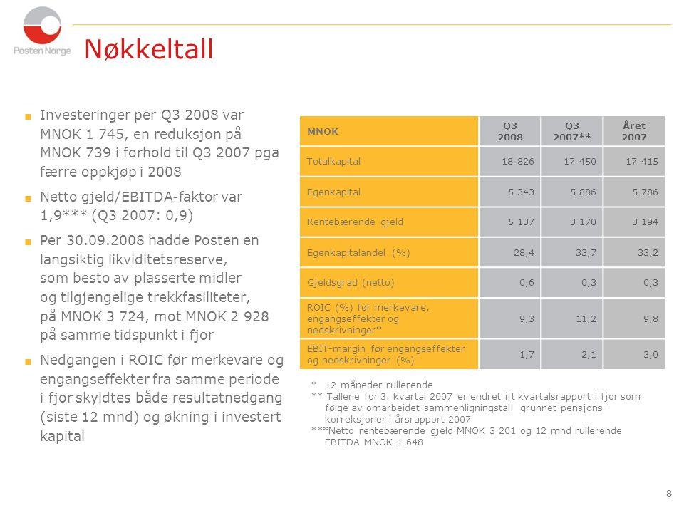 19 Nøkkeltall 19  Både Bring Citymail Sweden og Bring Citymail Denmark har hatt en positiv volumutvikling sammenlignet med i fjor og utgjorde tilsammen 28 % av konsernets totale adresserte brevvolum  Den negative resultatutviklingen skyldes i hovedsak ugunstig produktmiks for brevprodukter, økte personal- og transportkostnader og ekspansjon i Sverige og Danmark  I september startet omleggingen av 15 av totalt 124 postkontorer til Post i Butikk (PIB).