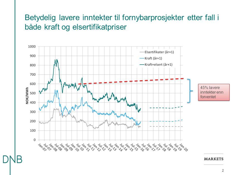 Betydelig lavere inntekter til fornybarprosjekter etter fall i både kraft og elsertifikatpriser 2 45% lavere inntekter enn forventet