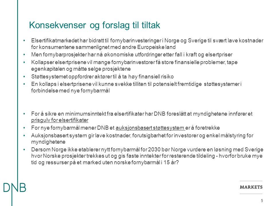 Konsekvenser og forslag til tiltak 5 Elsertifikatmarkedet har bidratt til fornybarinvesteringer i Norge og Sverige til svært lave kostnader for konsum