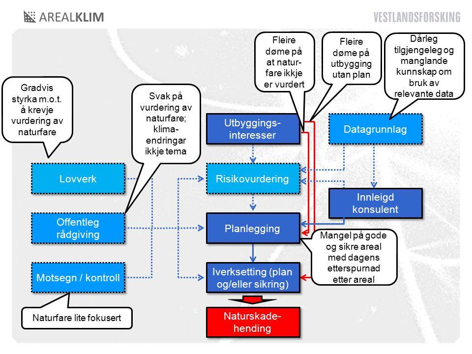Lovverk Offentleg rådgiving Motsegn / kontroll Risikovurdering Planlegging Utbyggings- interesser Innleigd konsulent Naturskade- hending Iverksetting (plan og/eller sikring) Datagrunnlag Gradvis styrka m.o.t.