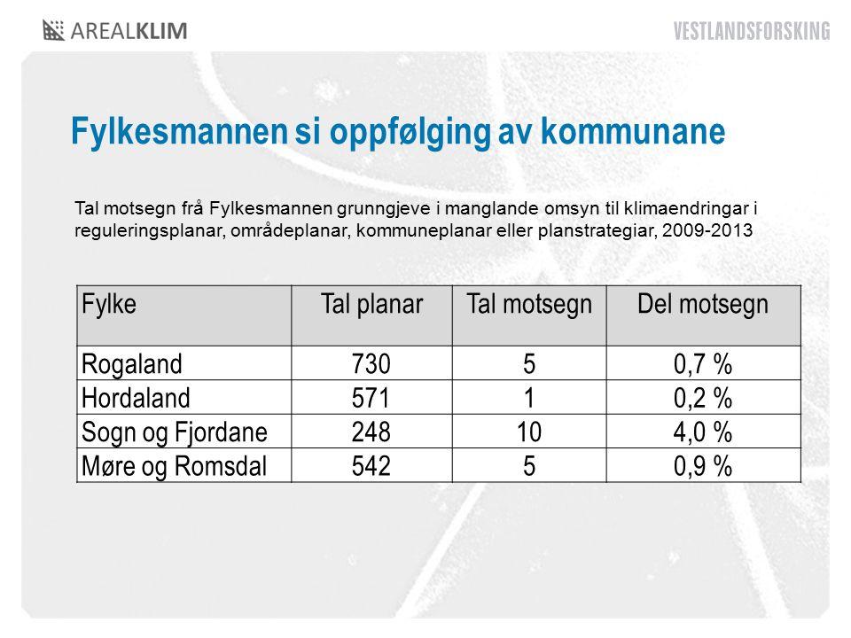 Fylkesmannen si oppfølging av kommunane FylkeTal planarTal motsegnDel motsegn Rogaland73050,7 % Hordaland57110,2 % Sogn og Fjordane248104,0 % Møre og Romsdal54250,9 % Tal motsegn frå Fylkesmannen grunngjeve i manglande omsyn til klimaendringar i reguleringsplanar, områdeplanar, kommuneplanar eller planstrategiar, 2009-2013
