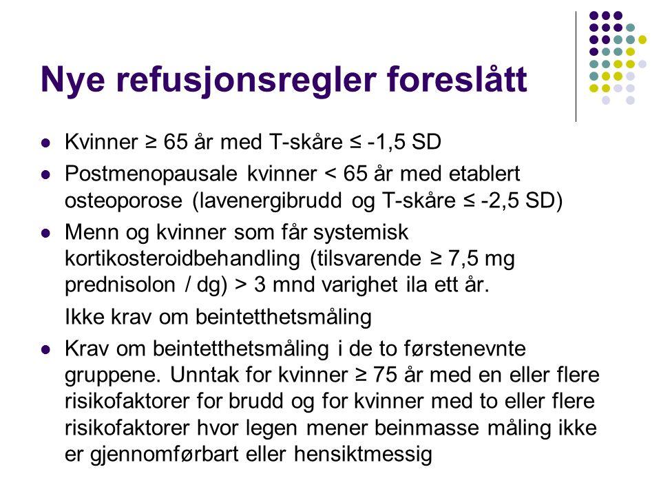 Nye refusjonsregler foreslått Kvinner ≥ 65 år med T-skåre ≤ -1,5 SD Postmenopausale kvinner < 65 år med etablert osteoporose (lavenergibrudd og T-skåre ≤ -2,5 SD) Menn og kvinner som får systemisk kortikosteroidbehandling (tilsvarende ≥ 7,5 mg prednisolon / dg) > 3 mnd varighet ila ett år.