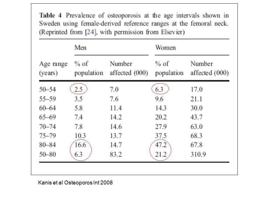 Kanis et al Osteoporos Int 2008