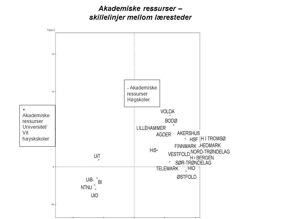 Resultat Desto mer akademiske ressurser en respondent innehar, desto større er også sannsynligheten for at vedkommende er reformkritisk lav score på akademiske ressurser øker sannsynligheten for at respondenten er positiv til kvalitetsreformen.