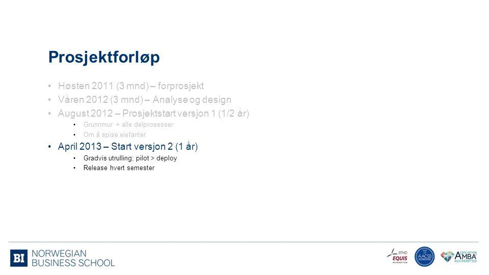 Prosjektforløp Høsten 2011 (3 mnd) – forprosjekt Våren 2012 (3 mnd) – Analyse og design August 2012 – Prosjektstart versjon 1 (1/2 år) Grunnmur + alle