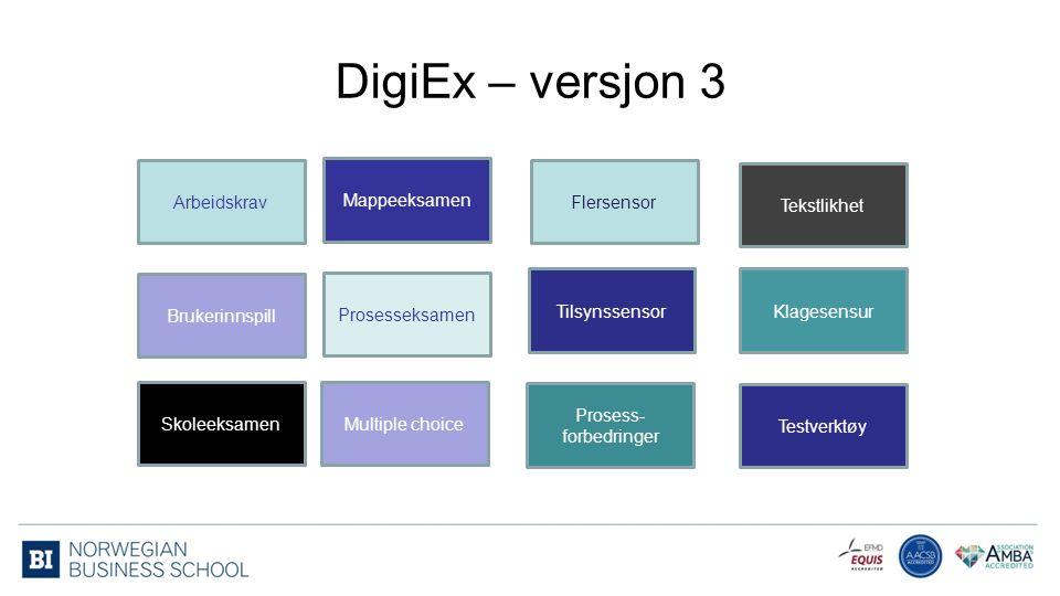 Arbeidskrav Mappeeksamen Brukerinnspill Skoleeksamen Multiple choice Tilsynssensor Flersensor Klagesensur Prosesseksamen DigiEx – versjon 3 Tekstlikhe