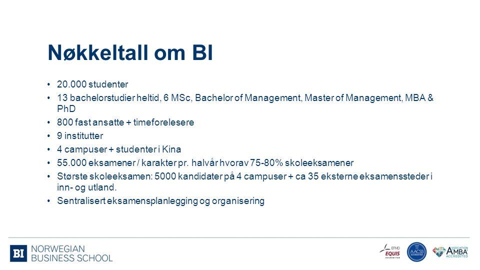 Nøkkeltall om BI 20.000 studenter 13 bachelorstudier heltid, 6 MSc, Bachelor of Management, Master of Management, MBA & PhD 800 fast ansatte + timefor