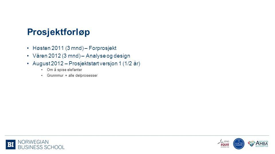 Prosjektforløp Høsten 2011 (3 mnd) – Forprosjekt Våren 2012 (3 mnd) – Analyse og design August 2012 – Prosjektstart versjon 1 (1/2 år) Om å spise elef
