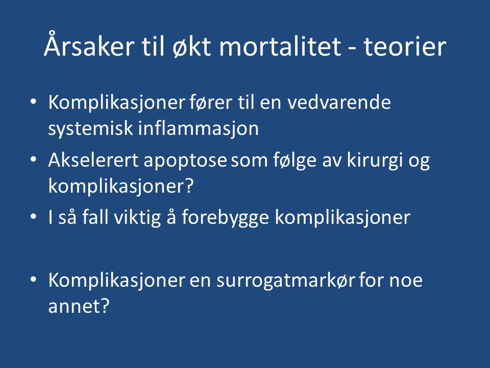 Årsaker til økt mortalitet - teorier Komplikasjoner fører til en vedvarende systemisk inflammasjon Akselerert apoptose som følge av kirurgi og komplikasjoner.