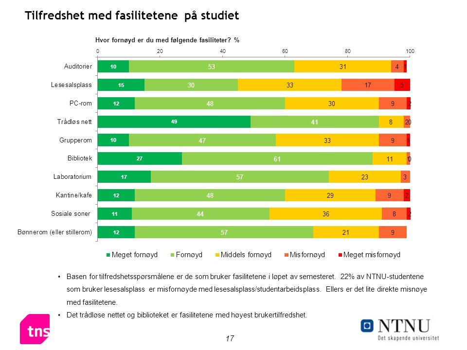 17 Tilfredshet med fasilitetene på studiet Basen for tilfredshetsspørsmålene er de som bruker fasilitetene i løpet av semesteret. 22% av NTNU-studente