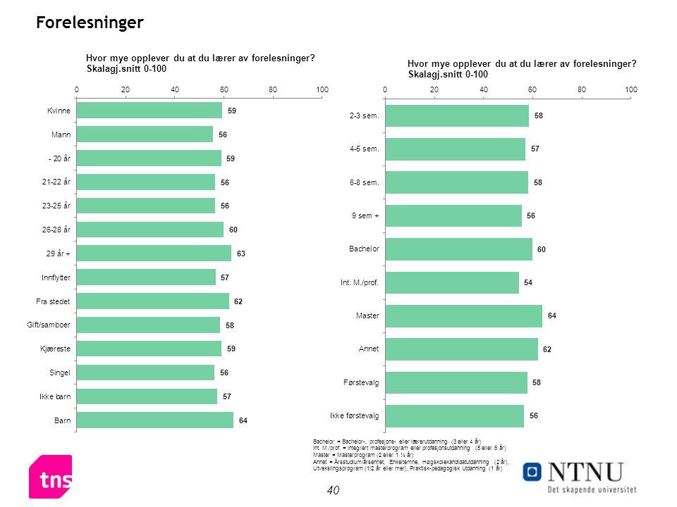 40 Forelesninger Bachelor = Bachelor-, profesjons- eller lærerutdanning (3 eller 4 år) Int.