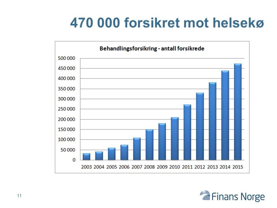 11 470 000 forsikret mot helsekø