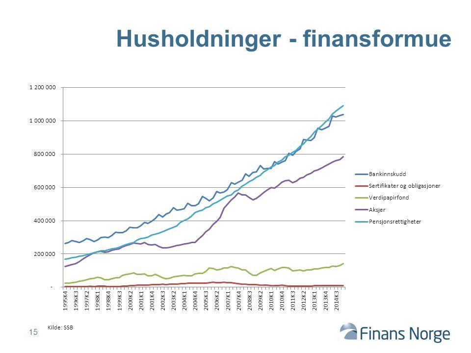 15 Husholdninger - finansformue Kilde: SSB