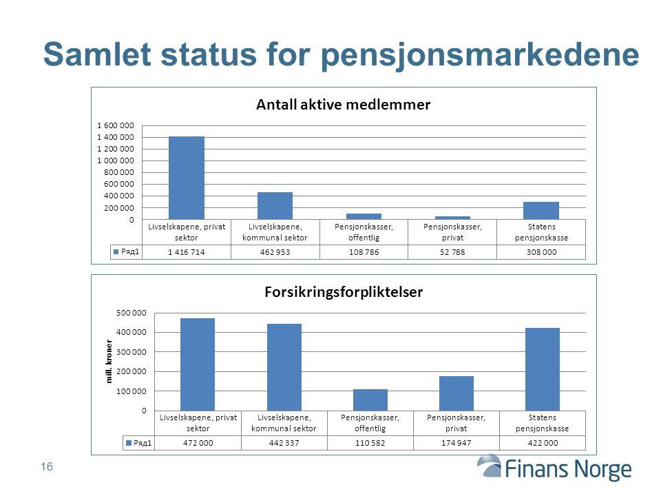 16 Samlet status for pensjonsmarkedene