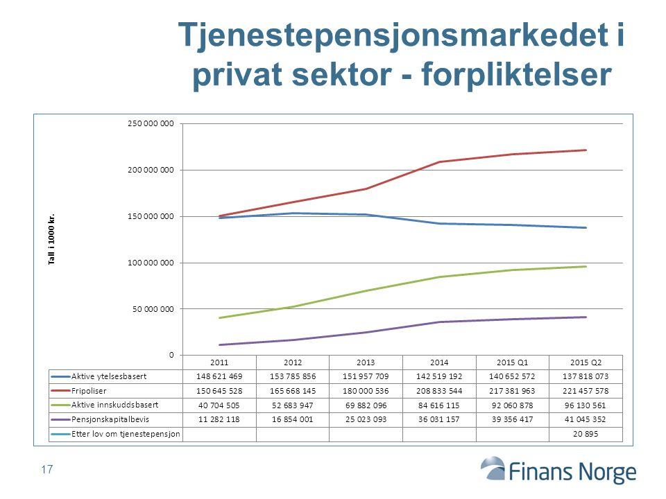 17 Tjenestepensjonsmarkedet i privat sektor - forpliktelser