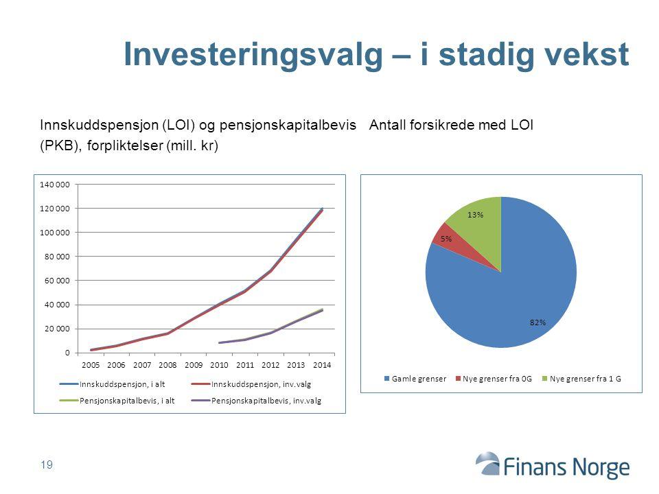 Innskuddspensjon (LOI) og pensjonskapitalbevisAntall forsikrede med LOI (PKB), forpliktelser (mill.