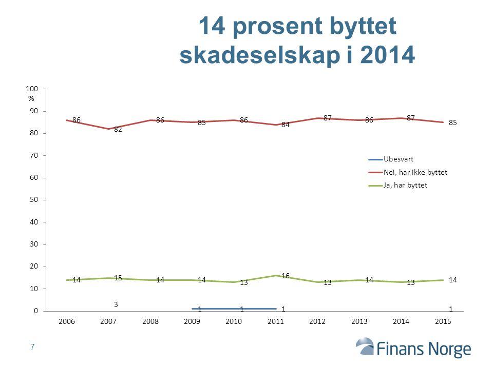 7 14 prosent byttet skadeselskap i 2014