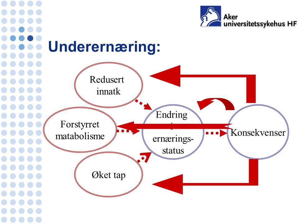 Redusert innatk Forstyrret matabolisme Øket tap Endring i ernærings- status Konsekvenser Underernæring: