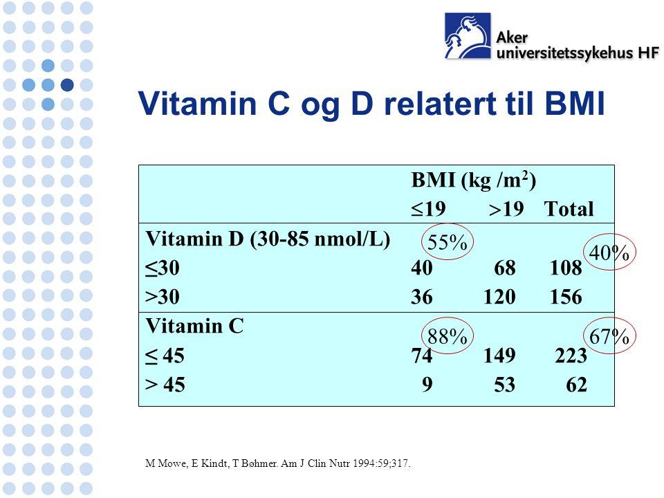 Vitamin C og D relatert til BMI BMI (kg /m 2 )  19  19 Total Vitamin D (30-85 nmol/L) ≤30 40 68 108 >30 36 120 156 Vitamin C ≤ 4574 149 223 > 45 9 53 62 M Mowe, E Kindt, T Bøhmer.