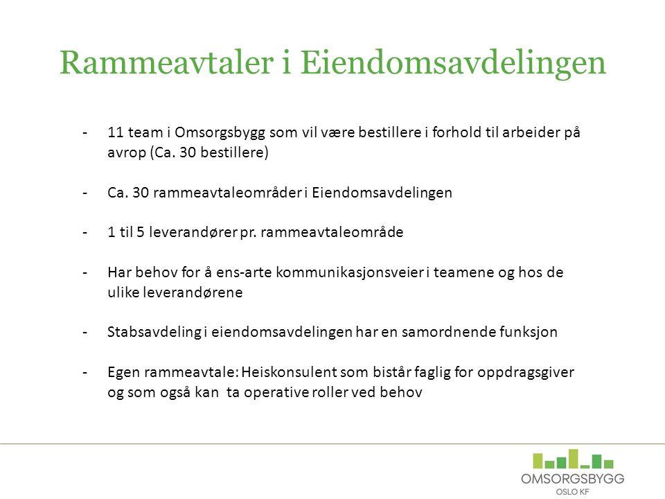 Rammeavtaler i Eiendomsavdelingen -11 team i Omsorgsbygg som vil være bestillere i forhold til arbeider på avrop (Ca.