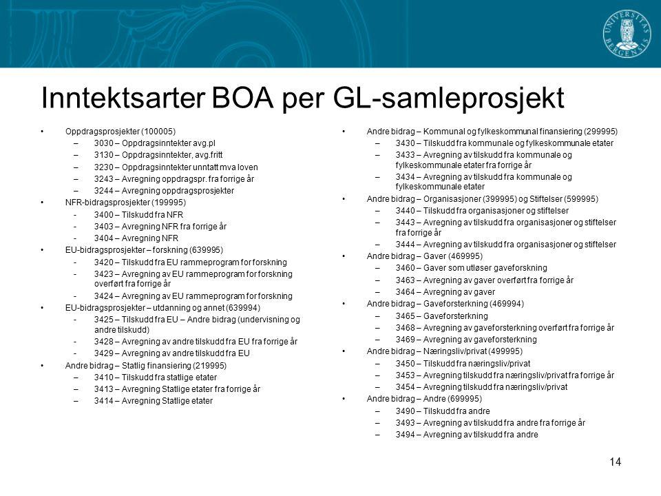 Inntektsarter BOA per GL-samleprosjekt Oppdragsprosjekter (100005) –3030 – Oppdragsinntekter avg.pl –3130 – Oppdragsinntekter, avg.fritt –3230 – Oppdragsinntekter unntatt mva loven –3243 – Avregning oppdragspr.