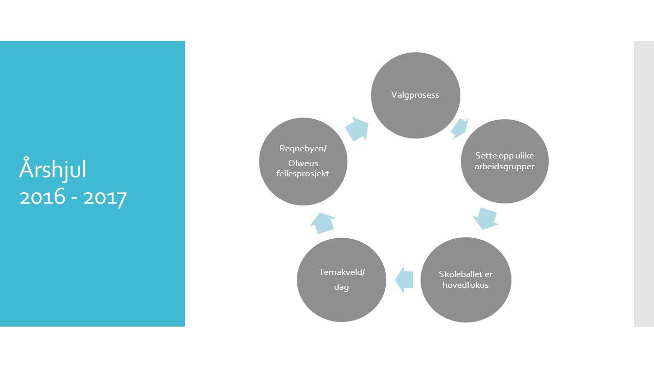Årshjul 2016 - 2017 Valgprosess Sette opp ulike arbeidsgrupper Skoleballet er hovedfokus Temakveld/ dag Regnebyen/ Olweus fellesprosjekt
