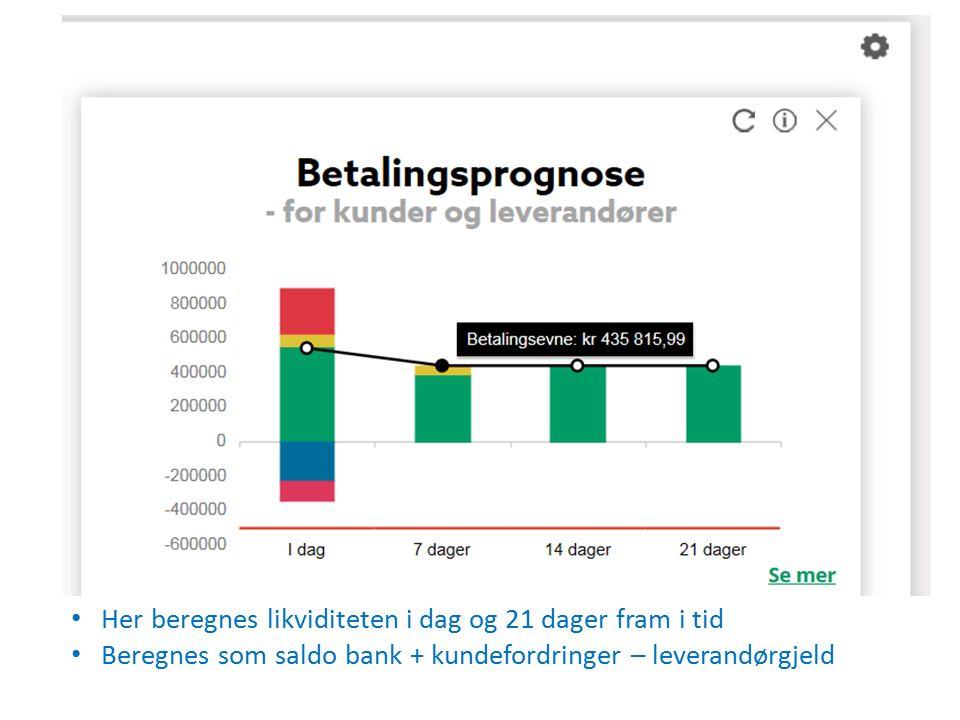 Her beregnes likviditeten i dag og 21 dager fram i tid Beregnes som saldo bank + kundefordringer – leverandørgjeld