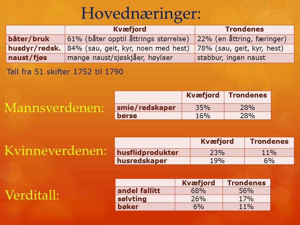 KvæfjordTrondenes båter/bruk61% (båter opptil åttrings størrelse)22% (en åttring, færinger) husdyr/redsk.84% (sau, geit, kyr, noen med hest)78% (sau,