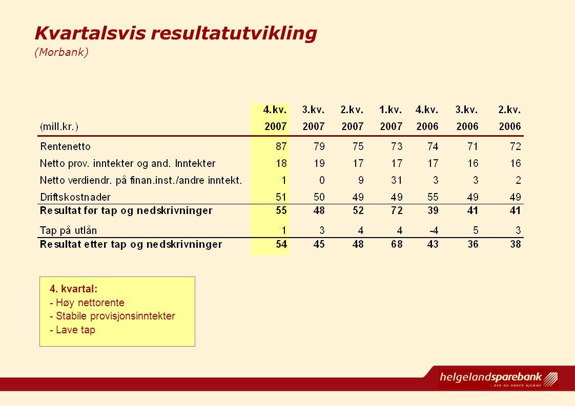 Kvartalsvis resultatutvikling (Morbank) 4. kvartal: - Høy nettorente - Stabile provisjonsinntekter - Lave tap