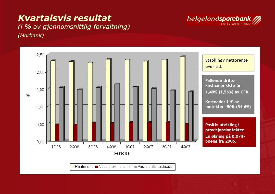 Kvartalsvis resultat (i % av gjennomsnittlig forvaltning) (Morbank) Stabil høy nettorente over tid. Fallende drifts- kostnader siste år. 1,49% (1,56%)