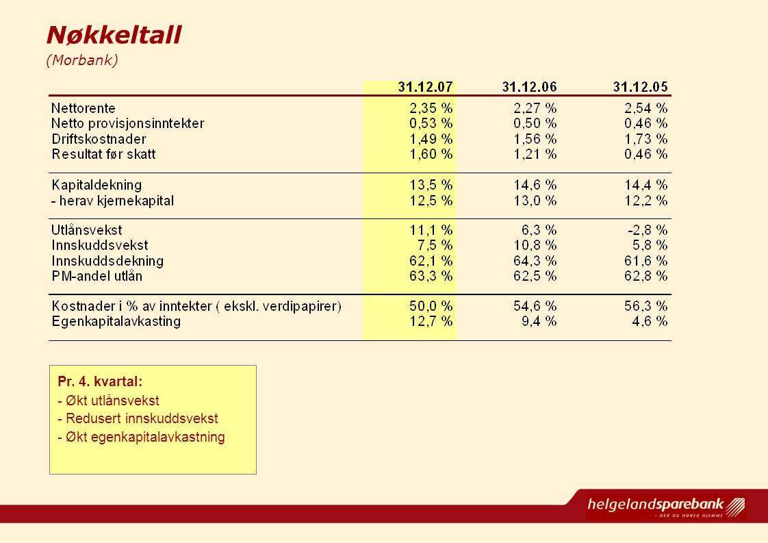 Nøkkeltall (Morbank) Pr. 4. kvartal: - Økt utlånsvekst - Redusert innskuddsvekst - Økt egenkapitalavkastning