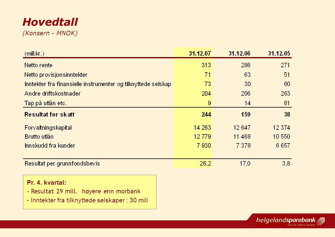 Hovedtall (Konsern - MNOK) Pr. 4. kvartal: - Resultat 29 mill. høyere enn morbank - Inntekter fra tilknyttede selskaper : 30 mill